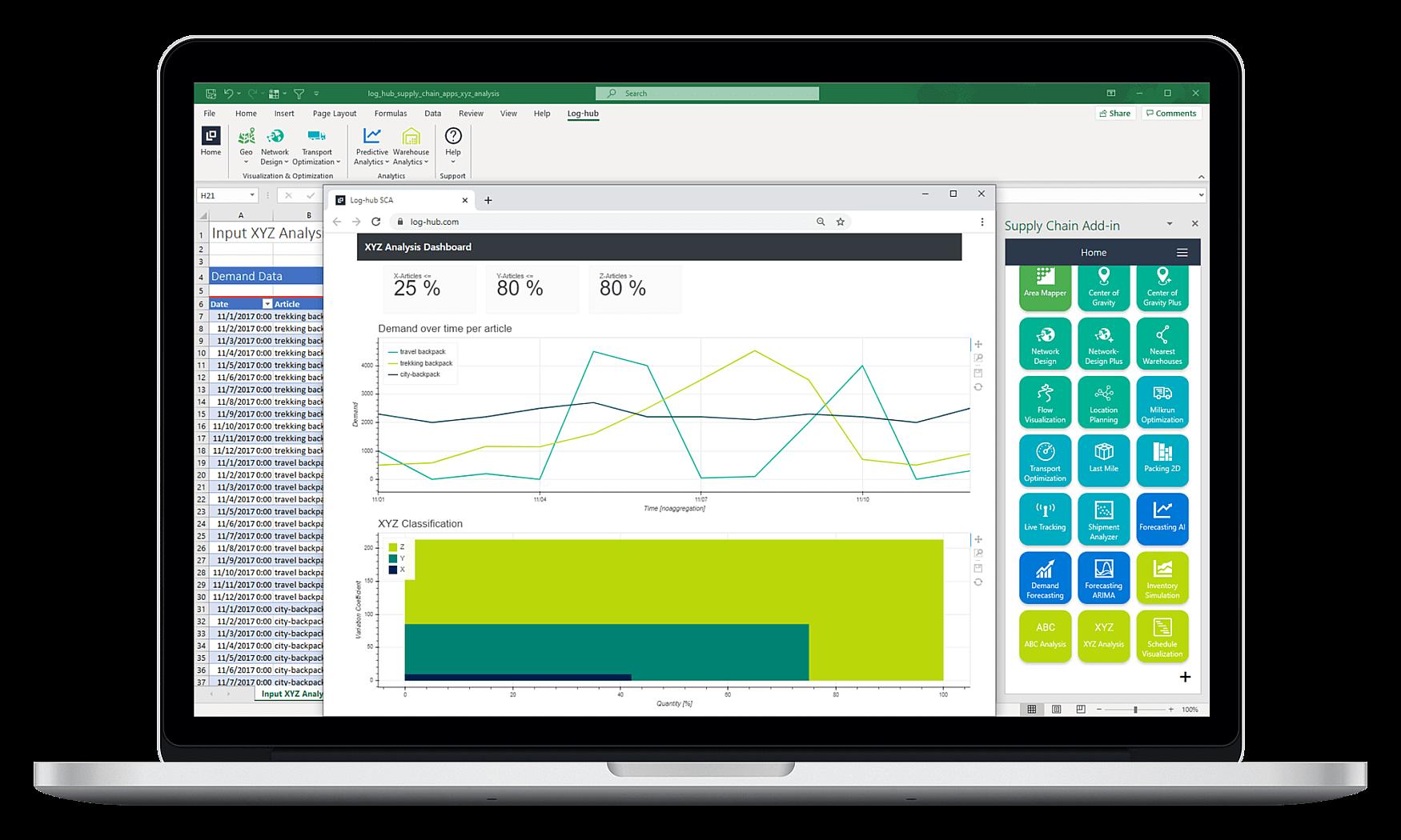Log-hub Supply Chain Apps, XYZ Analysis