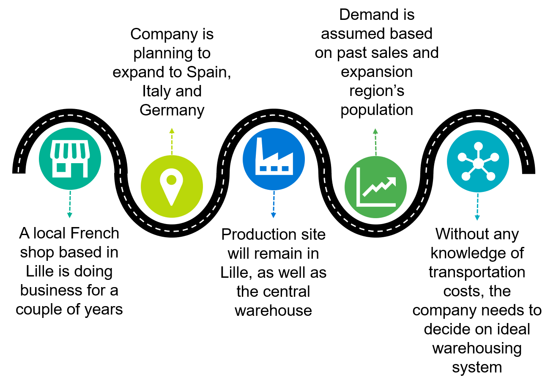 Log-hub Supply Chain Apps, Shipment Cost Simulation, Case Study